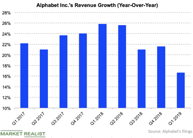 Google Will Be Adding More Ads on Mobile – Market Realist