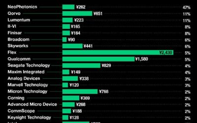 Trump's Huawei ban is hurting these U.S. companies' stock – Yahoo Finance